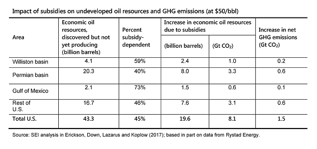 Impact of subsidies on oil production and carbon, by basin
