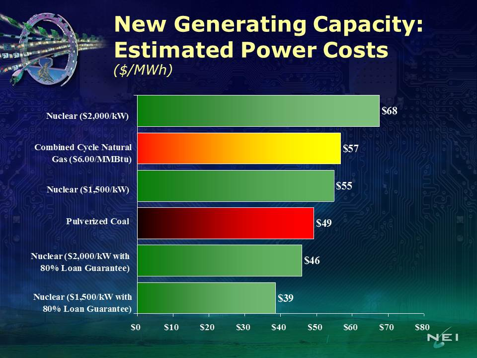 NEI cost projections for nuclear in 2005